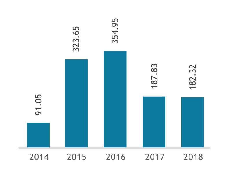 Net profits 2014 2018 - BNI: equal to every challenge